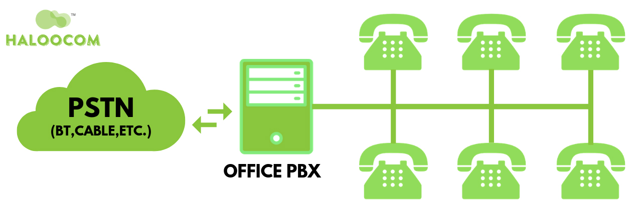 On Premise PBX
