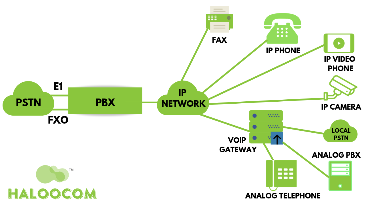 Basic IP-PBX Setup Explained