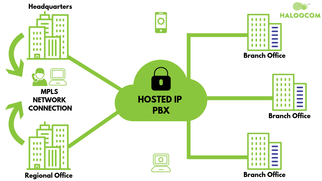 What is hosted ip pbx