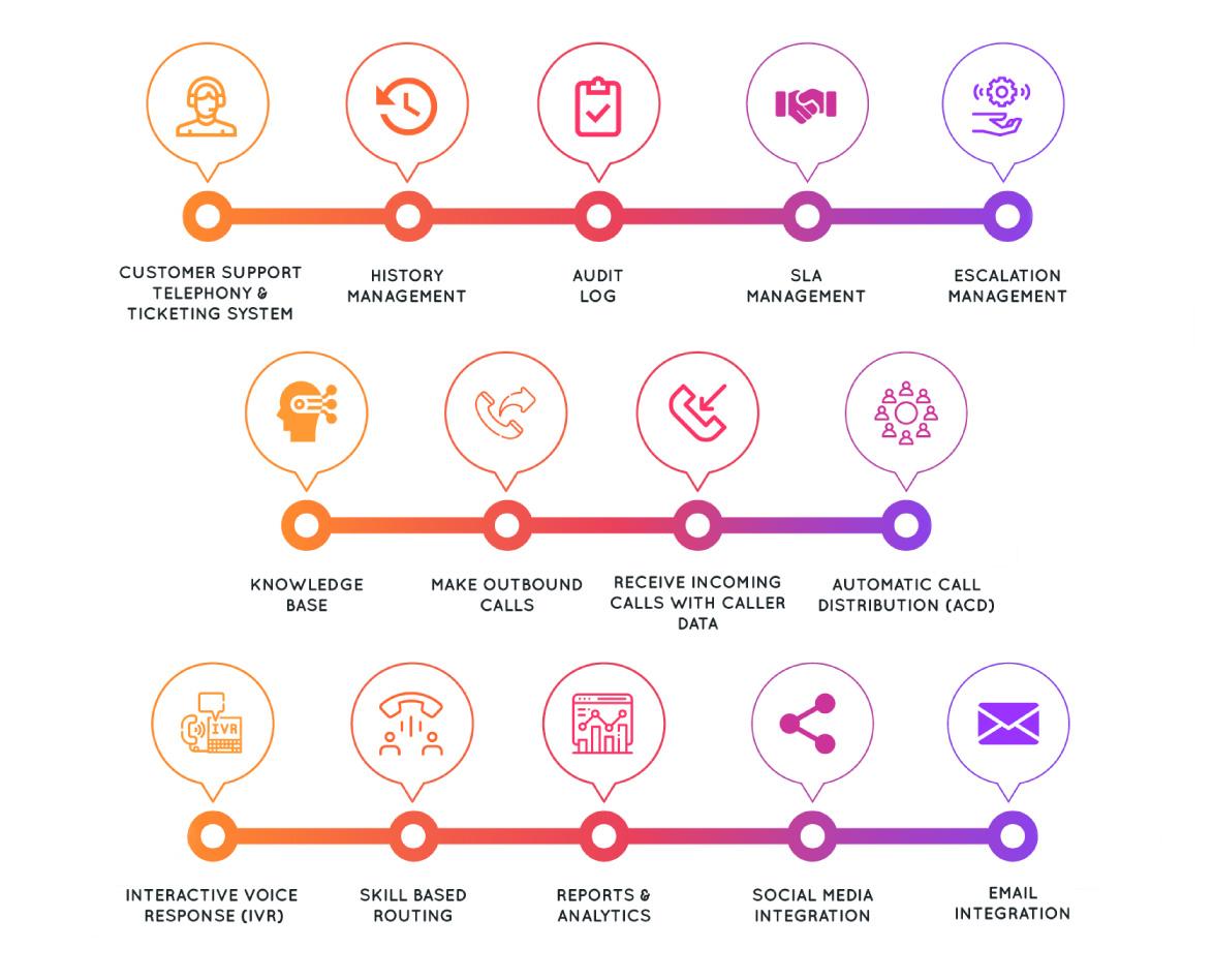 Complaint Management Solution Features