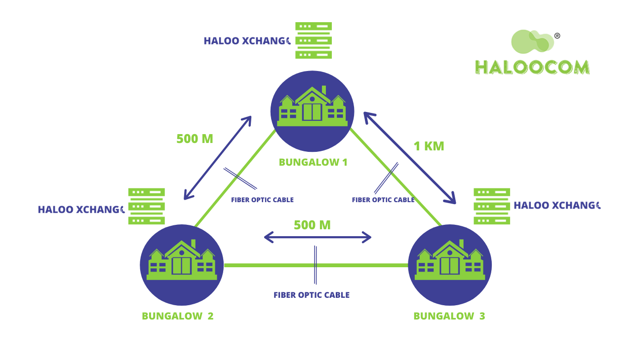 Connectivity of Multiple Bungalows Architecture