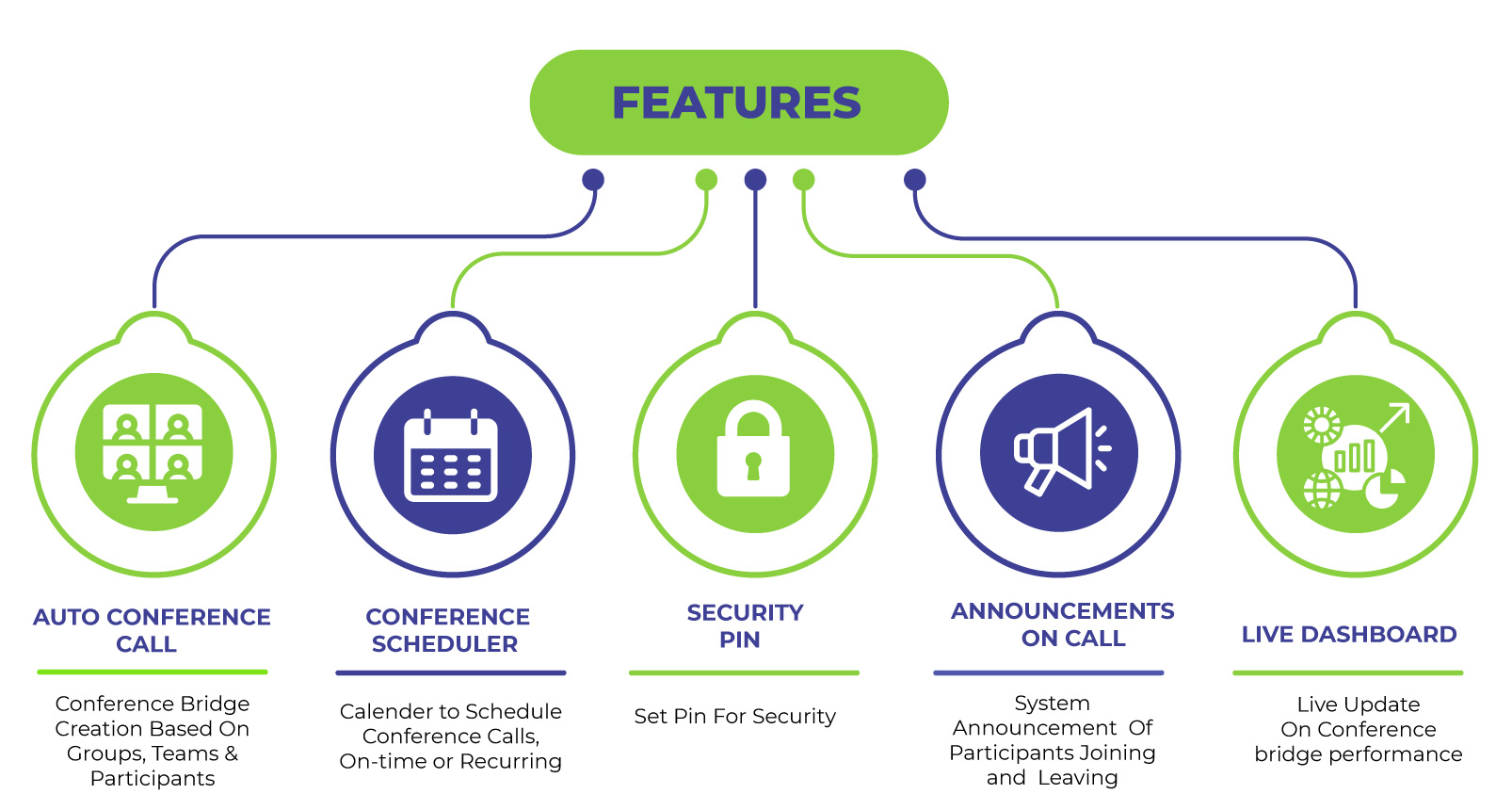 Conferencing System Dial In Features